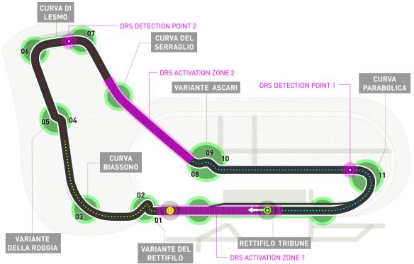 Autodromo di Monza track guide