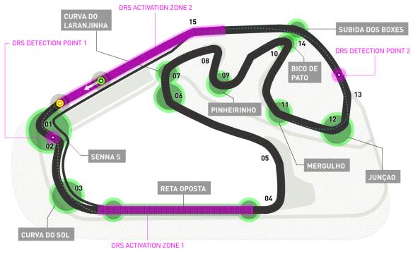 Autodromo Jose Carlos Pace track guide - from Formula1.com
