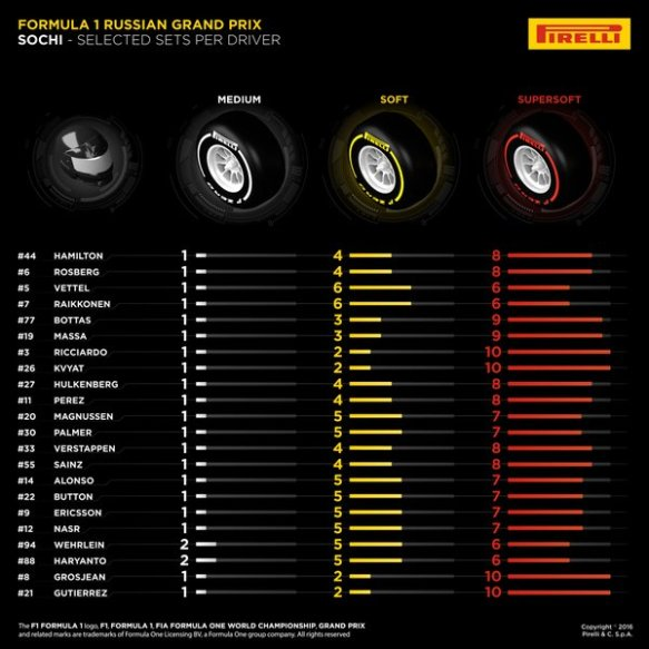 Pirelli tyre selections for the Russian GP 2016
