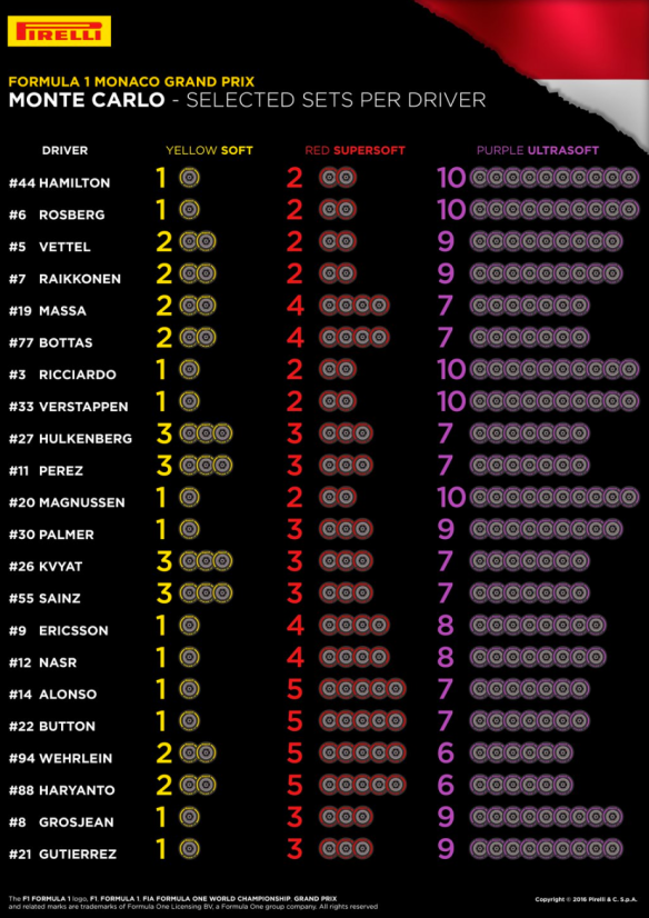Tyre selections for the Monaco Grand Prix