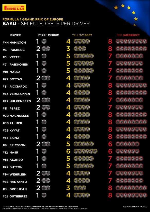 Tyres selected for the European GP. (Copyright Pirelli)