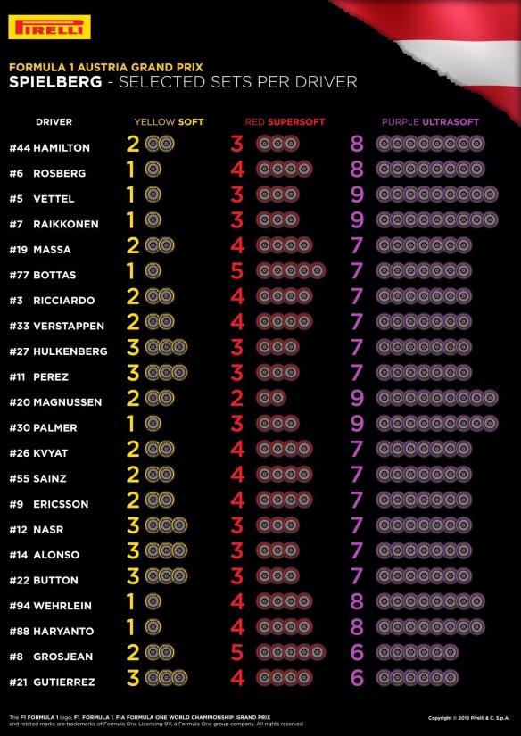 Austria GP tyres