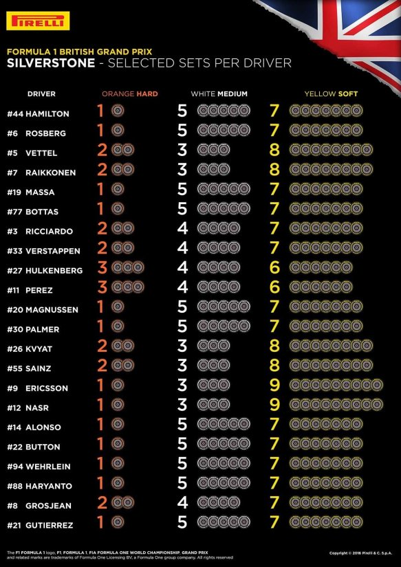 Pirelli tyre selections for the British Grand Prix.