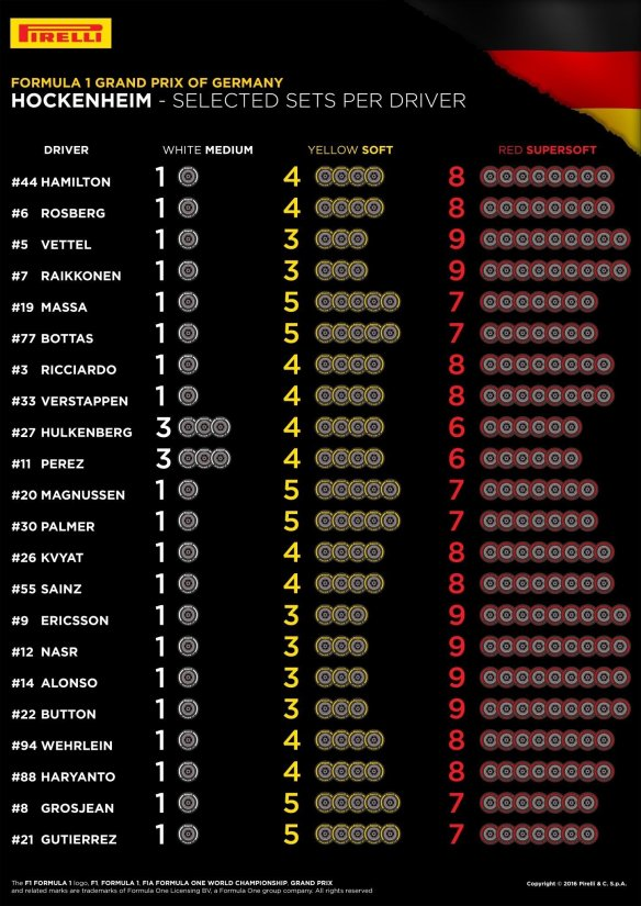 Tyre selections for the German Grand Prix. Copyright: Pirelli