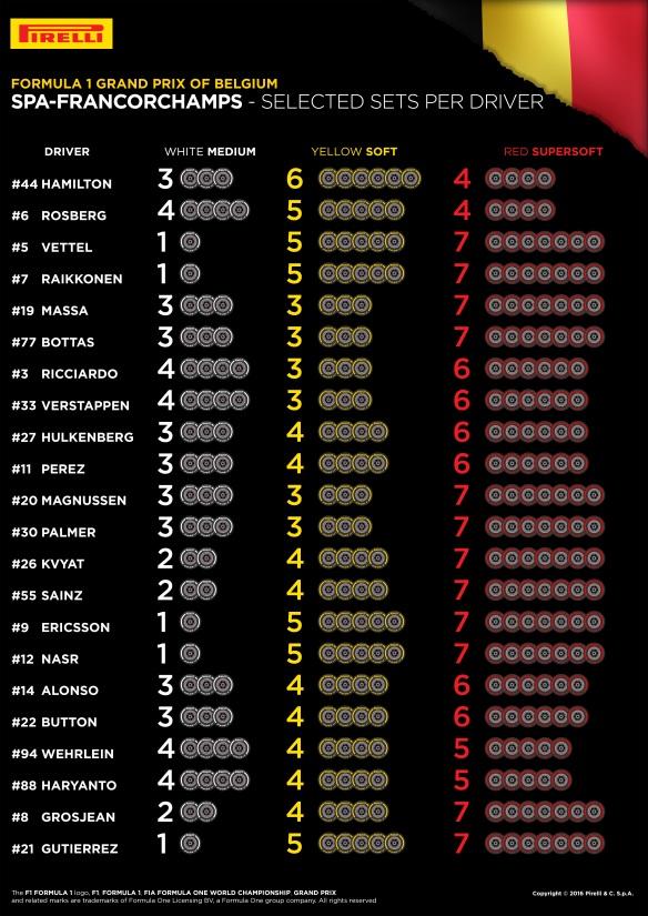 Belgian Grand Prix tyre selections