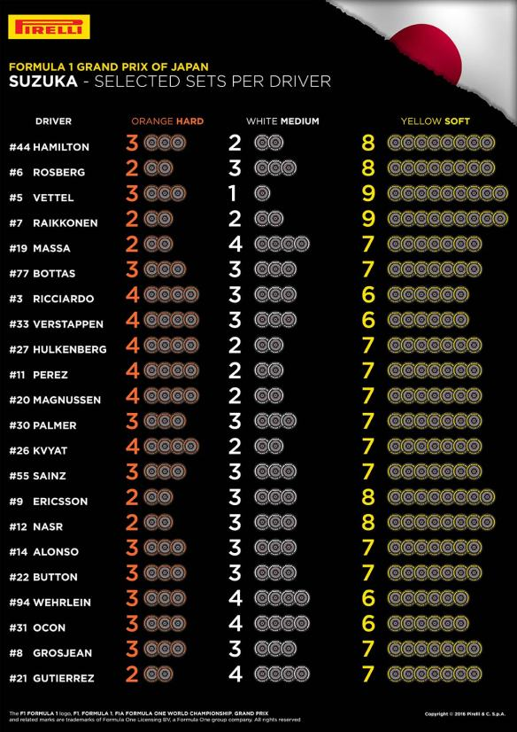 Tyre choices made for the Japanese Grand Prix. Copyright: Pirelli.