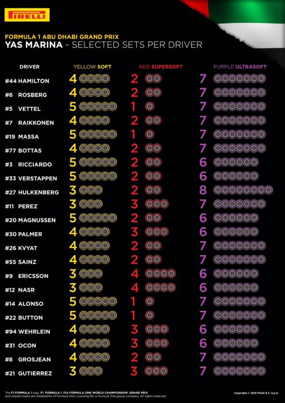 Pirelli tyre selection Abu Dhabi GP 2016